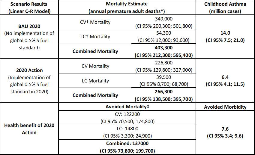 Health impacts table